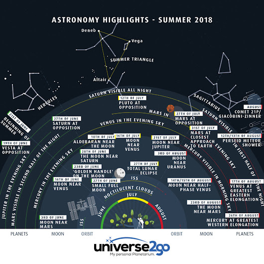 Infographic: Astronomical highlights for Summer 2018