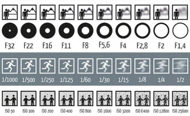 Panduan Mudah Setting ISO, Aperture dan Shutter Speed Pada Kamera