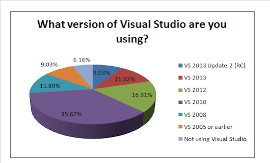 The Majority Are Ignoring Visual Studio 2012 and 2013