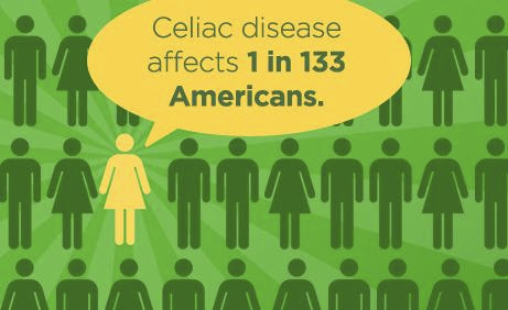 Understanding Celiac Disease Symptoms