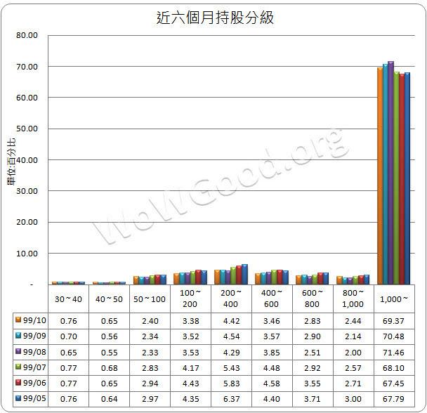2454_持股分級