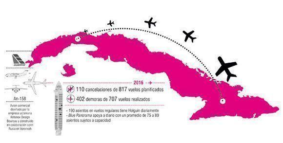 Infografía sobre la cantidad de vuelos demorados y cancelados en la rusta Holguín - La Habana. Autor: Periódico Ahora.