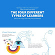 Presenting Content to Different Types of Learners Infographic | Marketing tranning | Strategic learning workshop