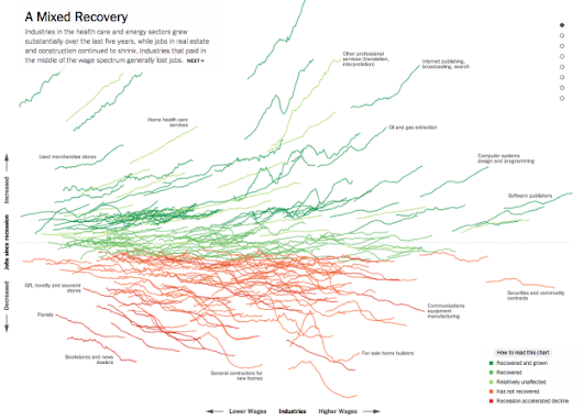 Jobs recovery and loss, by industry