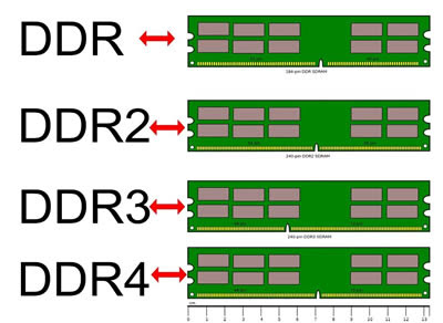 Image result for ddr4 vs ddr3