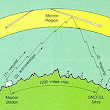 Meteor burst communications - Wikipedia, the free encyclopedia
