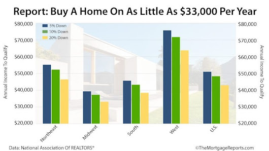 You Don't Need Sky-High Income To Buy A Home | Mortgage Rates, Mortgage News and Strategy : The Mortgage Reports