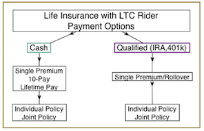Life Insurance With Long Term Care Benefits
