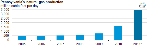 graph of Pennsylvania's natural gas production, 2005-2011, as described in the article text