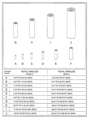 Motor Classification (Rocket Motor)