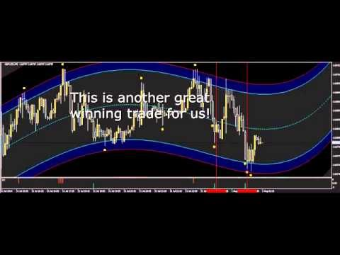 % Accurate Signal Indicator - IQ-Binary Options Trading ~ AM Trading Tips