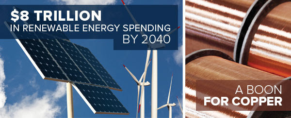$8 Trillion in Renewable Energy Spending by 2040. A Boon for Copper.