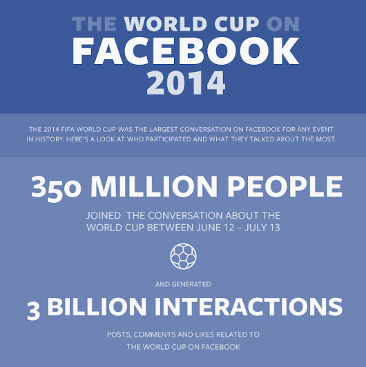 The Social Media World Cup