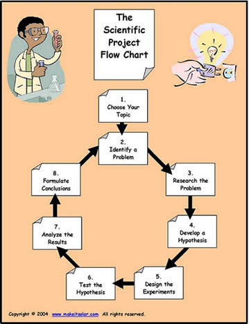 Flow Chart for The Scientific Method