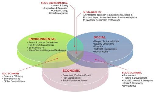 sustainability-pie-graph-3