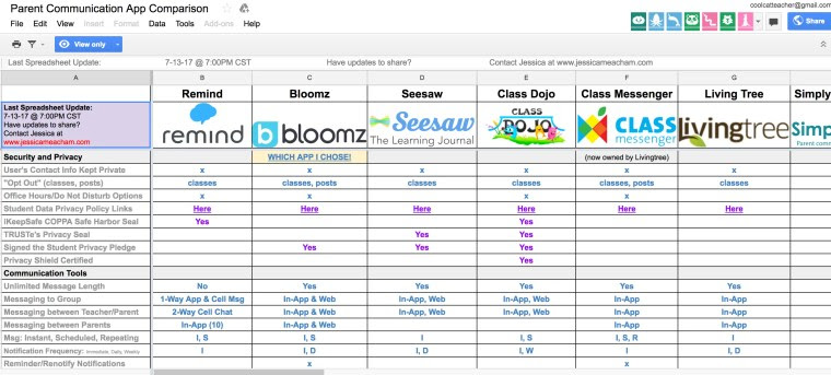 Jessica Mecham has a comparison of all of the parent-teacher communication systems. She chose Bloomz and I did too. While I chose Bloomz three years a go and she chose it more recently, now there are even more reasons to choose Bloomz.