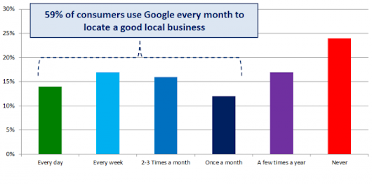How Users Search For Local Businesses + 5 Tips To Optimize Local Listings