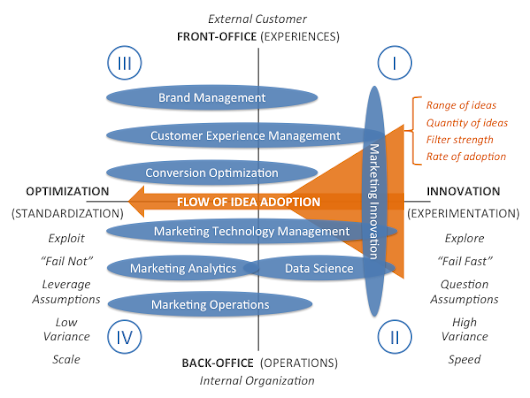 The 4 quadrants of marketing management, a 2x2 model - Chief Marketing Technologist