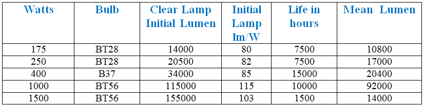 metal halide lamp available in the market