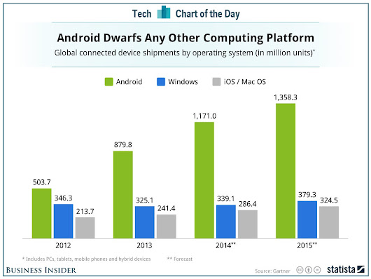 This Chart Shows Google's Incredible Domination Of The World's Computing Platforms