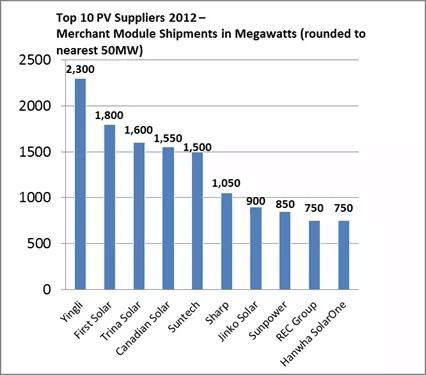 Solar power companies usa