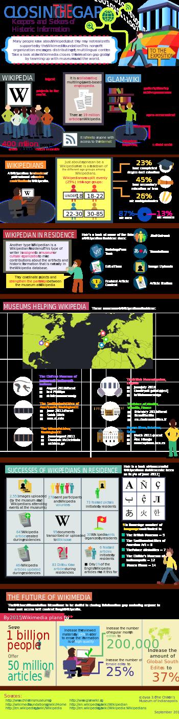 GLAM-Wiki Infographic v2