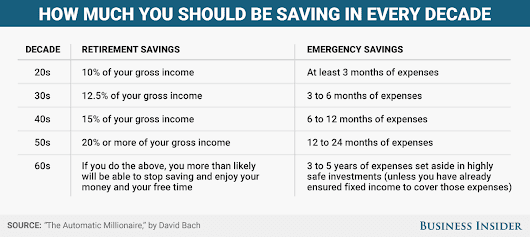 Here's how much money you should be saving in every decade of your life