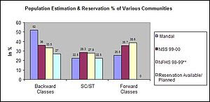 **NFHS Survey estimated only Hindu OBC population.