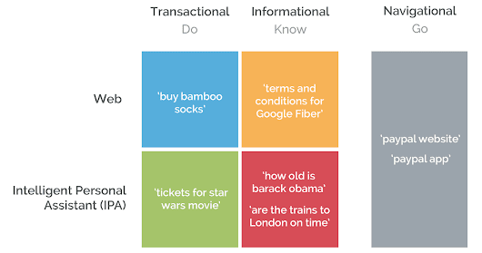 "Revisiting ""Navigational,"" ""Informational,"" & ""Transactional"" Searches in a Post-PageRank World"