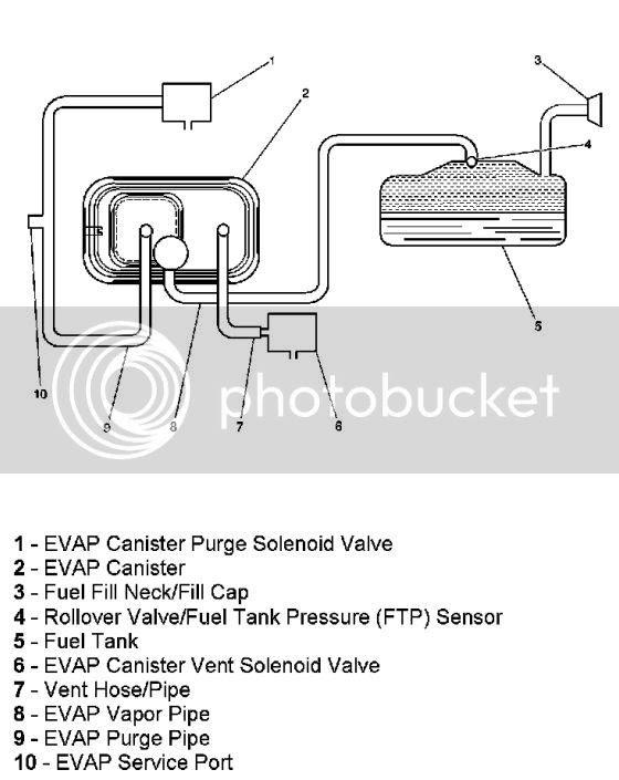Diagram 2005 Malibu Evap Wiring Diagram Full Version Hd Quality Wiring Diagram Ghnetworkwiringl Wecsrl It