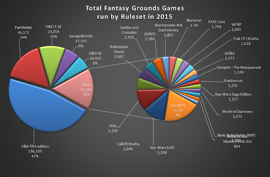 Which Games Were Most Played On FANTASY GROUNDS In 2015? (Hint: D&D!)