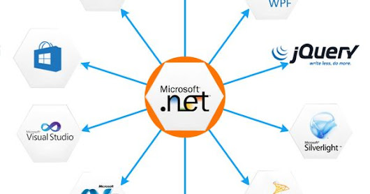 To deploy and develop new .NET features and outstanding designs with database connectivity for our clients . Miri Infotech provide all types of dev… | Pinterest