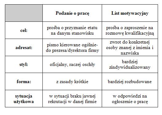 List Podanie O Prace Angielski