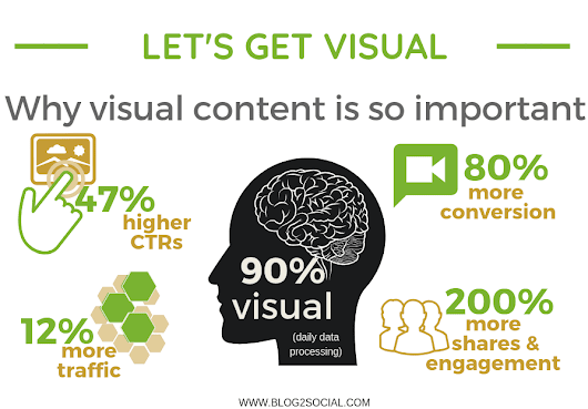 How to Use the Power of Visuals to Drive More Traffic to Your Blog