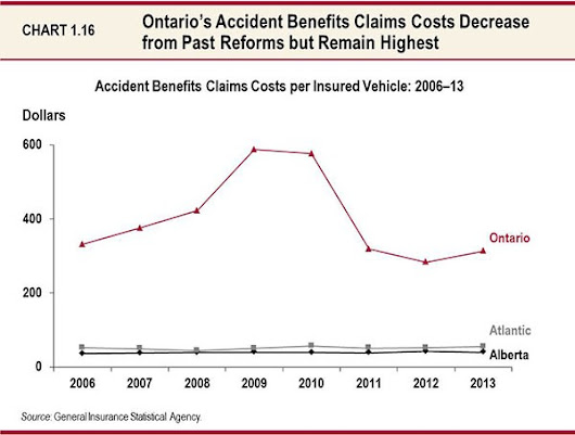 Catastrophic Changes in Ontario Budget for Motor Vehicle Injuries – Slaw