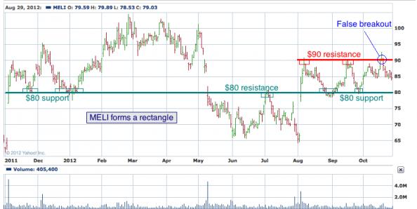 1-year chart of MELI (Mercadolibre, Inc.)