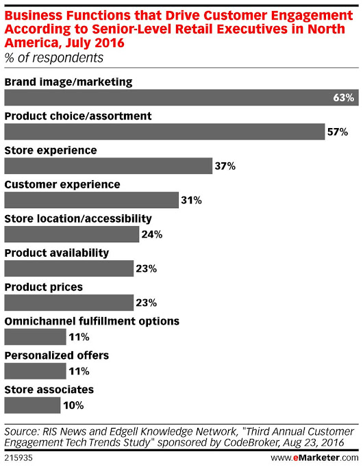 "eMarketer on Twitter: ""ICYMI: Brand image and product assortment are key drivers of #customer engagement:  """