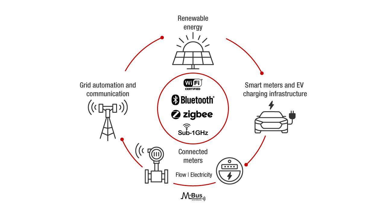Bestseller: Fundamentals Of Wireless Communication