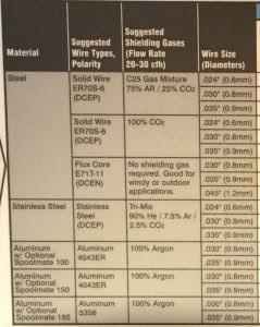 MIG Welding Gas Chart Settings