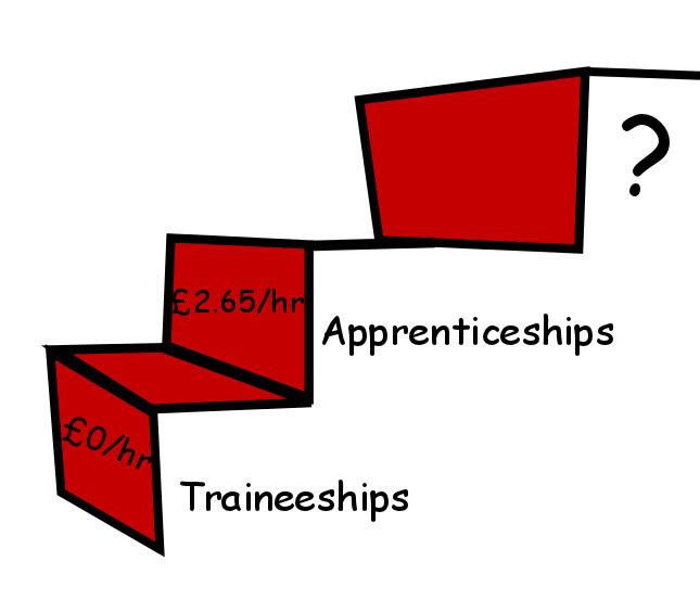 http://www.boycottworkfare.org/wp-content/uploads/2013/06/traineeships.jpg