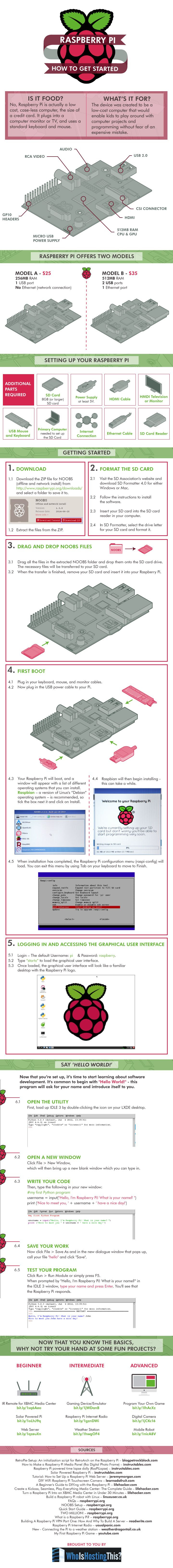 Infographic: Raspberry Pi: How To Get Started #infographic