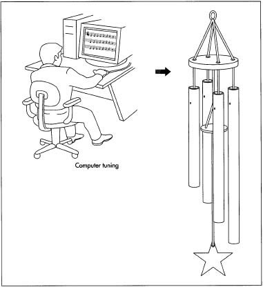 How Wind Chime Is Made Material History Used Product Machine