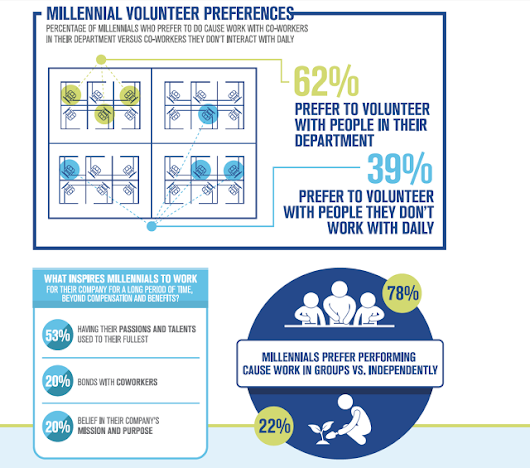 Want To Attract Millennials To Your Company? Engage Them In Causes
