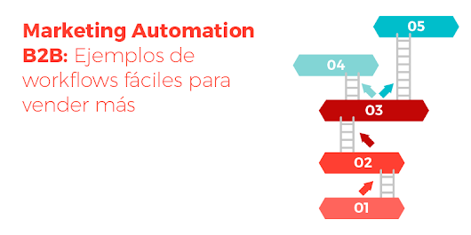 Marketing Automation B2B: Ejemplos de workflows fáciles para vender más
