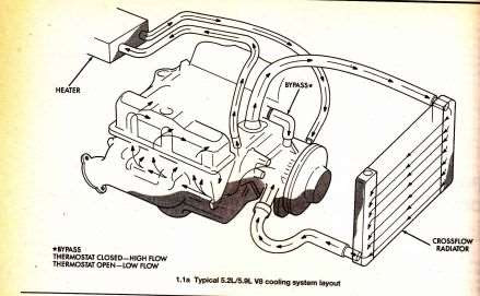 jeep heater hose diagram Questions & Answers (with ...