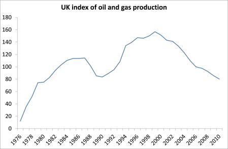 UK oil