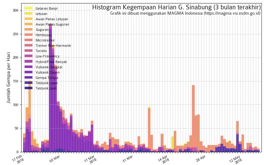 Erupción del volcán Sinabung el 17 de mayo de 2018