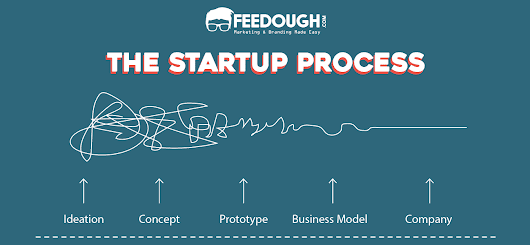 The Startup Process | Feedough