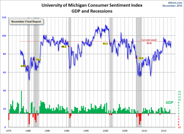 University of Michigan Consumer Sentiment