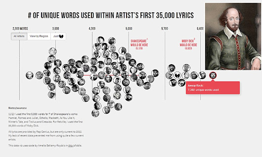 Graphic reveals Wu-Tang Clan had a bigger vocabulary than SHAKESPEARE